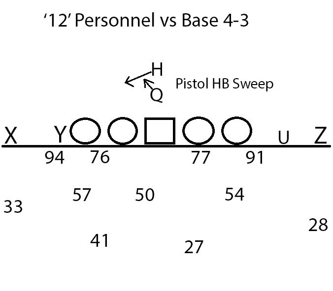 Base 4-3 vs Pistol HB Swep