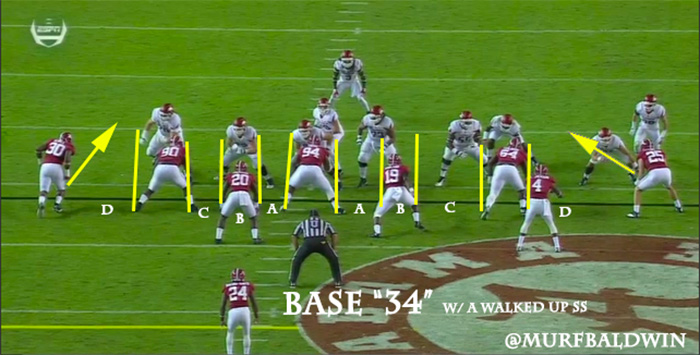 Image result for alabama defensive alignment